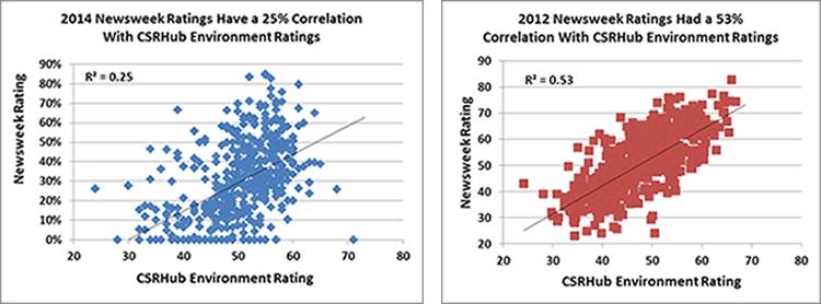 Newsweek ratings correlation to CSRHub environment ratings
