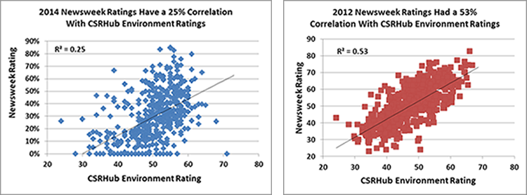 Newsweek ratings correlation to CSRHub environment ratings