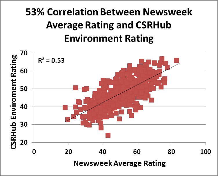 newsweek correlation