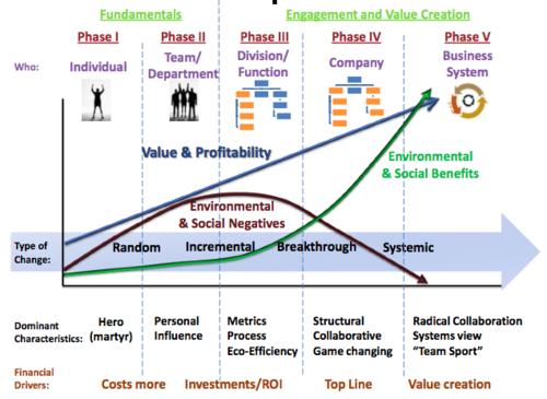 Hagen-Wilhelm Change Matrix: Making Sustainability Stick