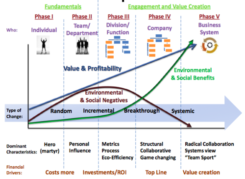 Hagen-Wilhelm Change Matrix: Making Sustainability Stick