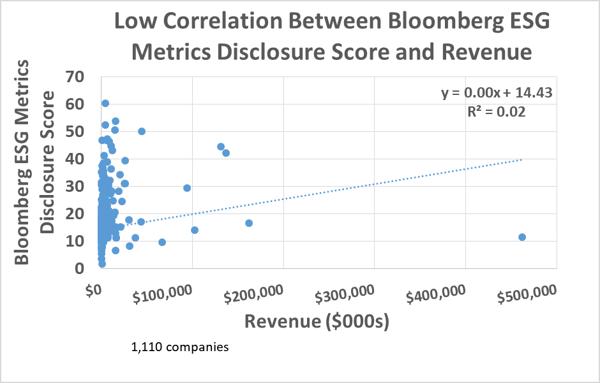 Low Correlation Bloomberg ESG Metrics Disclosure Score and Revenue