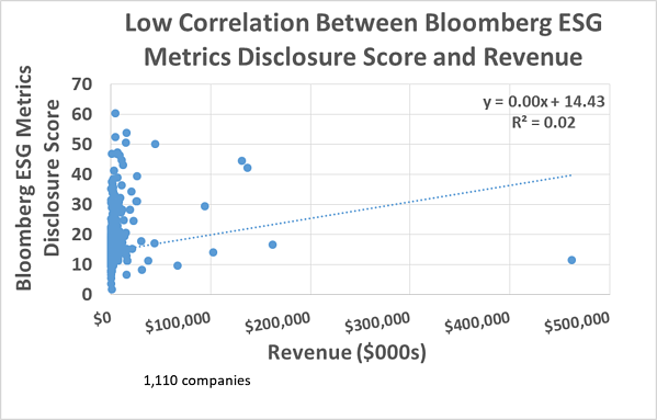 Low Correlation Bloomberg ESG Metrics Disclosure Score and Revenue