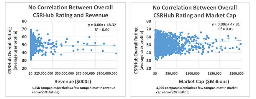 No Correlation Overall CSRHub and market cap2