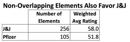 Nonoverlapping Elements