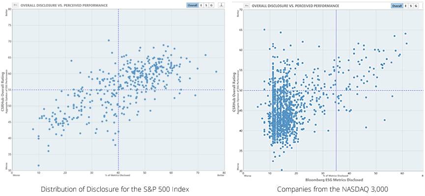 S&P 500 Index vs NASDAQ 3000