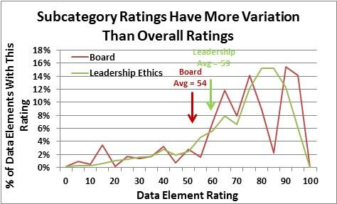 Subcategory Ratings Graph.jpg