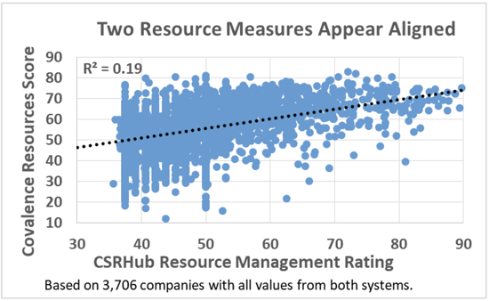 Two Resource Measures Appear Aligned
