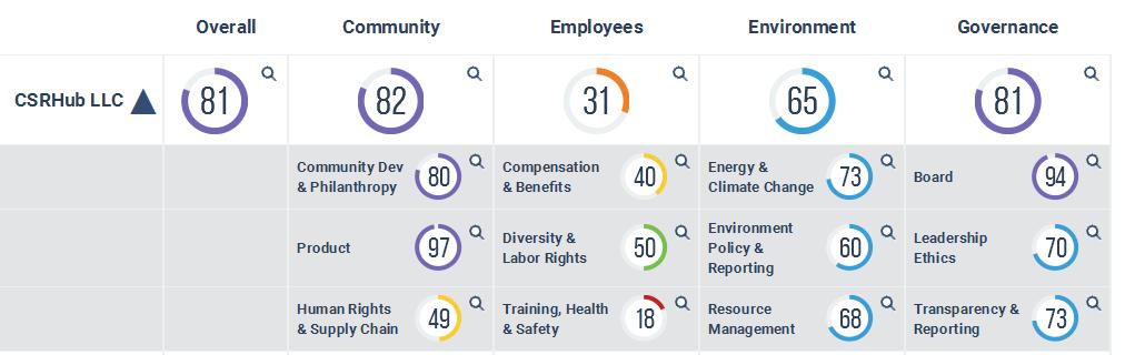 CSRHub LLC ratings.png