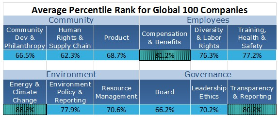 CSRHub Rank for Global 100.jpg