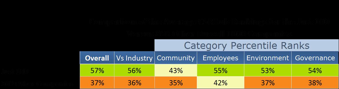 CSRHub Rankings comparison.png