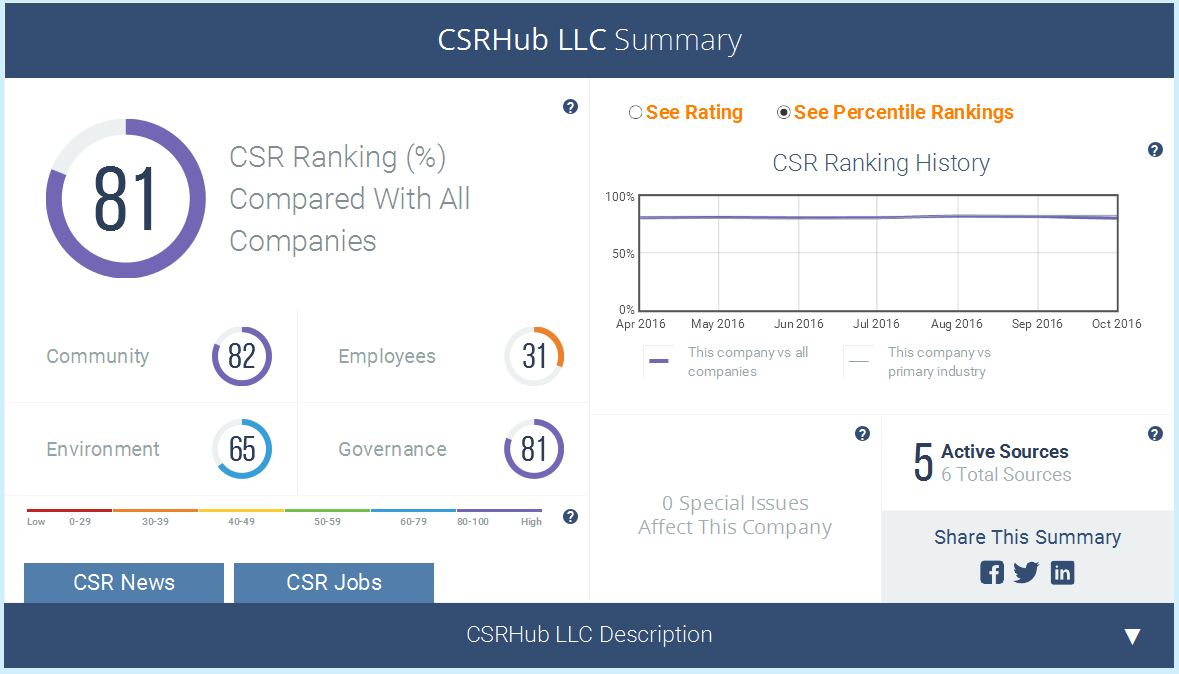 CSRHub ratings.png
