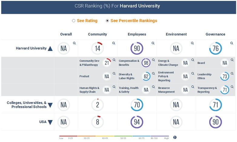 Harvard University CSR Ranking.jpg