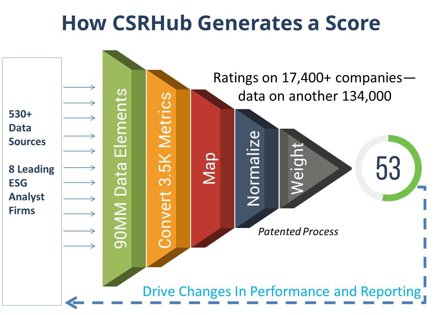 How CSRHub Generates a Score--2017-06-22.jpg