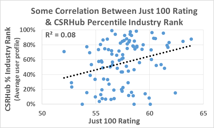 Just 100 and CSRHub Correlation.png