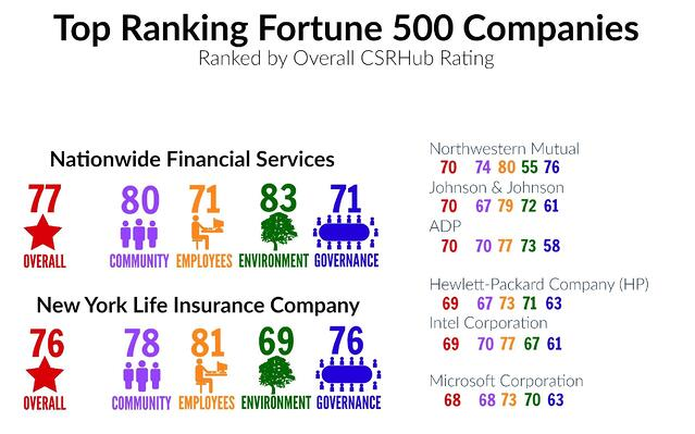 Top Ranking Fortune 500 Companies.jpg