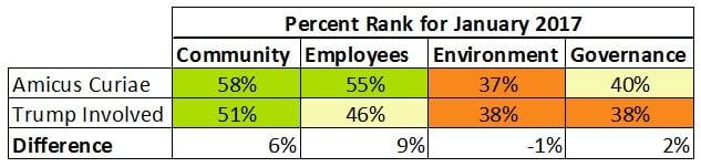 Trump Involved Companies Lower on Social.jpg