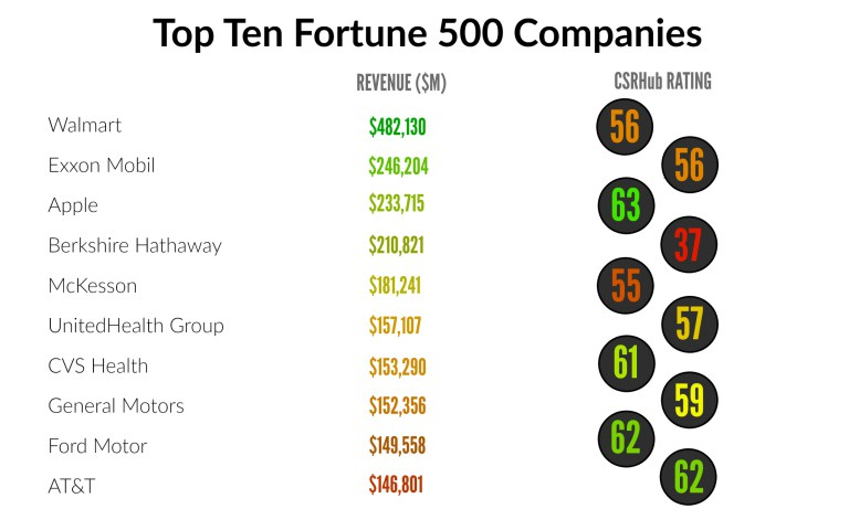fortune 500 hrm practices Companies that support other businesses — usually legal, hr, staffing, design,   this year's ranking of the best workplaces in professional services  were  encouraged to build new practice areas around those opportunities.