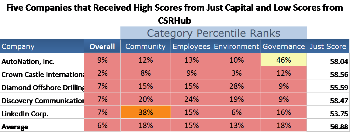 high and low csr scores.png