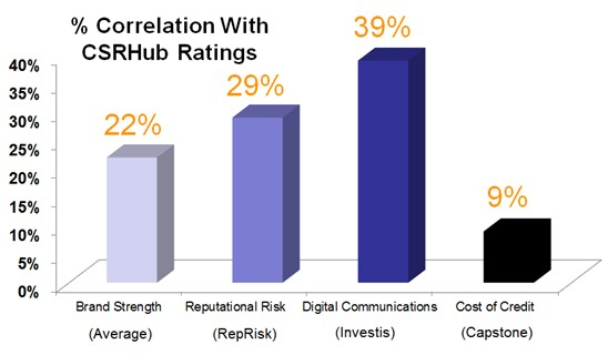 percent correlation with CSRHub ratings graph.jpg